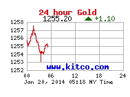 Today's gold prices. The graph looks the same each day