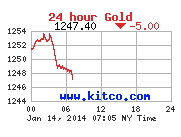 The price of gold on yet another day