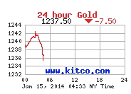 The price of gold price on another day